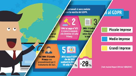 Il gdpr step by step infografica